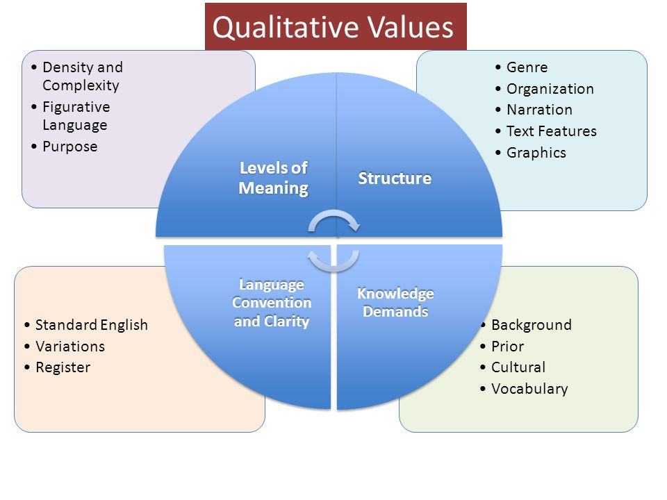 Qualitative Values Background Prior Cultural Vocabulary Standard English Variations Register Genre Organization Narration Text Features Graphics Density and Complexity Figurative Language Purpose Levels of Meaning Structure Knowledge Demands Language Convention and Clarity