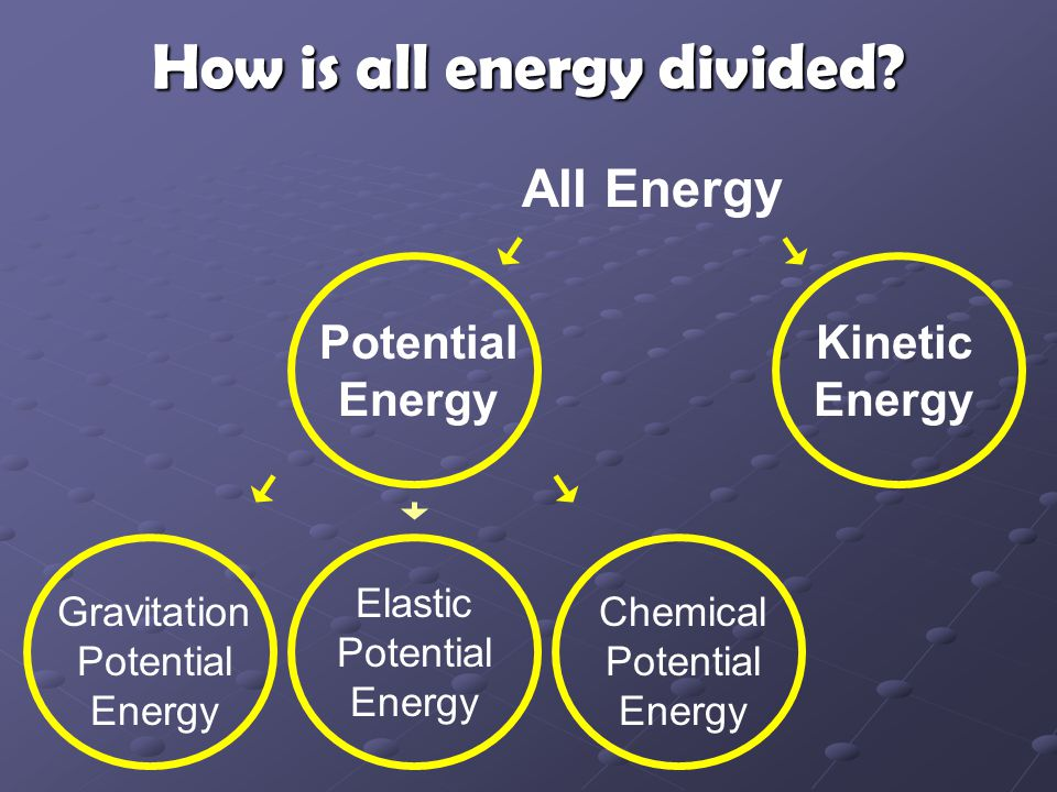 How is all energy divided.