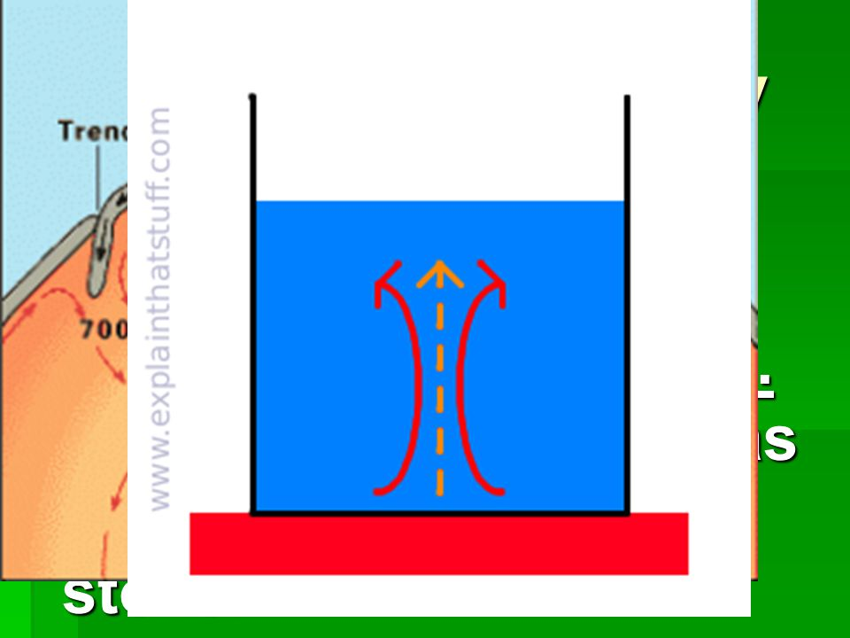 Transfer of Energy Convection- The transfer of energy by movement of Fluids.