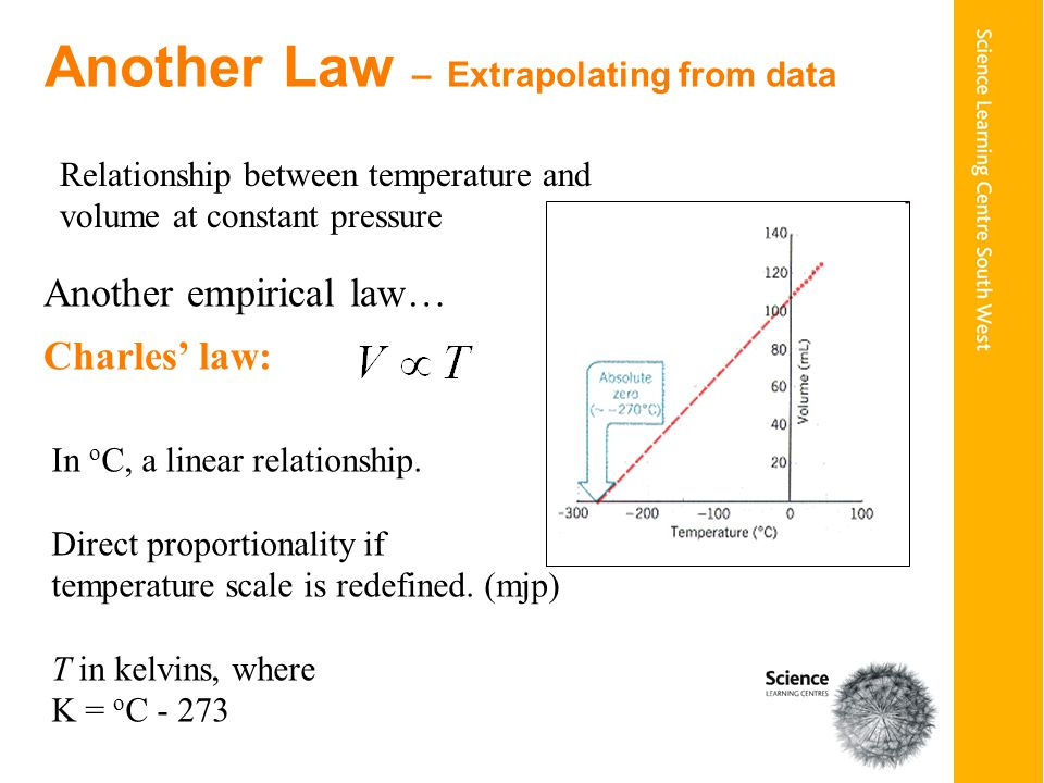Another Law – Extrapolating from data Another empirical law… Charles' law: In o C, a linear relationship.