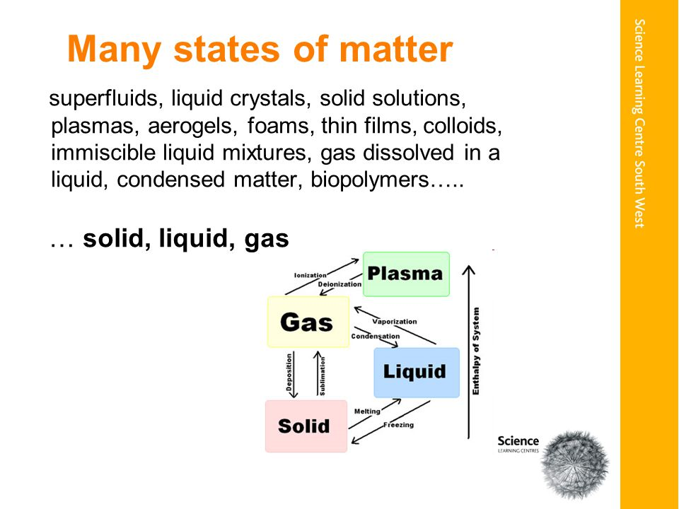 Many states of matter superfluids, liquid crystals, solid solutions, plasmas, aerogels, foams, thin films, colloids, immiscible liquid mixtures, gas dissolved in a liquid, condensed matter, biopolymers…..
