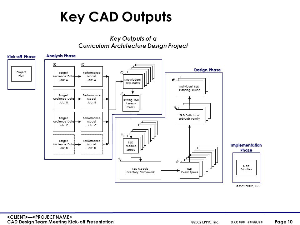 — CAD Design Team Meeting Kick-off Presentation ©2002 EPPIC, Inc.XXX ### ##/##/## Page 10 Key CAD Outputs Performance Model Job: A Performance Model J