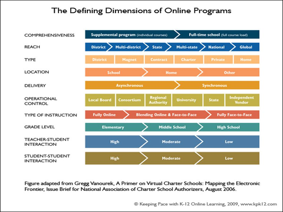 No OLL Pilot or limited OLL Comprehensive OLL District online learning progression