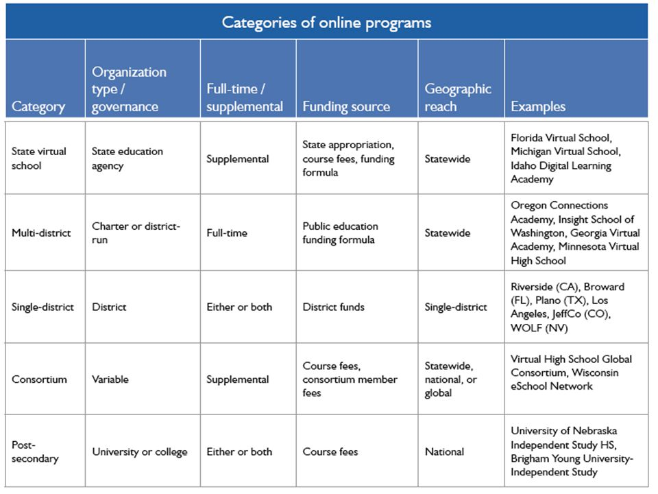 Implications from Keeping Pace with K-12 Online Learning What to Do: Advocacy
