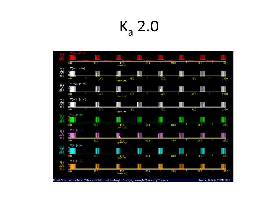 K a 2.0