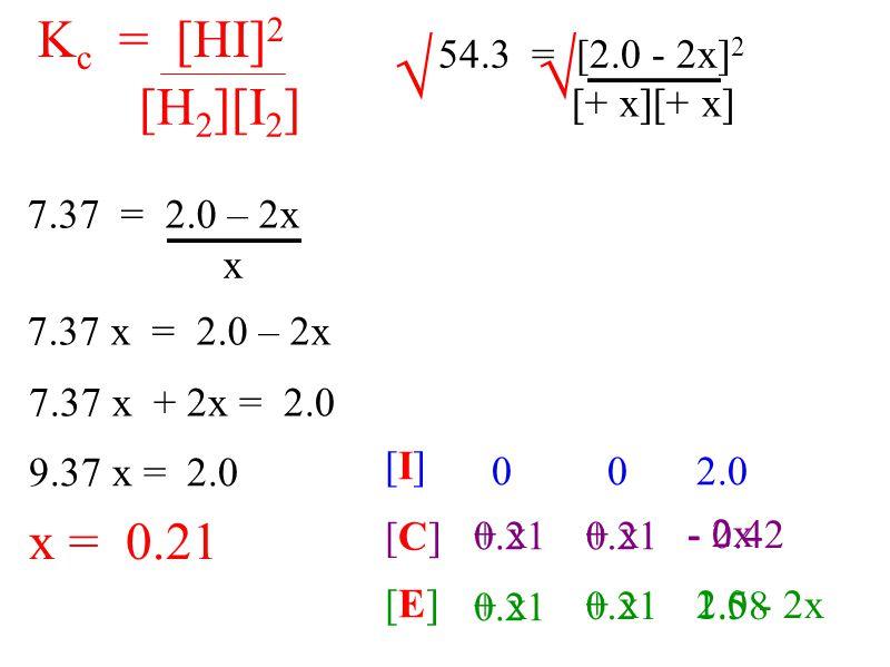 54.3 = [2.0 - 2x] 2 [+ x][+ x] K c = [HI] 2 [H 2 ][I 2 ] 7.37 = 2.0 – 2x x 7.37 x = 2.0 – 2x √√ 7.37 x + 2x = 2.0 9.37 x = 2.0 x = 0.21 [I][I] [C][C]