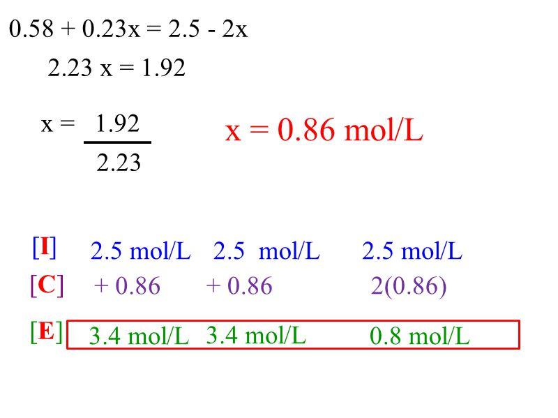 x = 0.86 mol/L x = 1.92 2.23 0.58 + 0.23x = 2.5 - 2x 2.5 mol/L [E][E] [C][C] [I][I] + 0.86 2(0.86) 0.8 mol/L 3.4 mol/L 2.23 x = 1.92