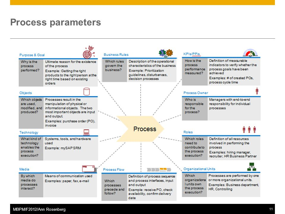 ©2011 SAP AG. All rights reserved.11 MBPM/F2012/Ann Rosenberg Process parameters