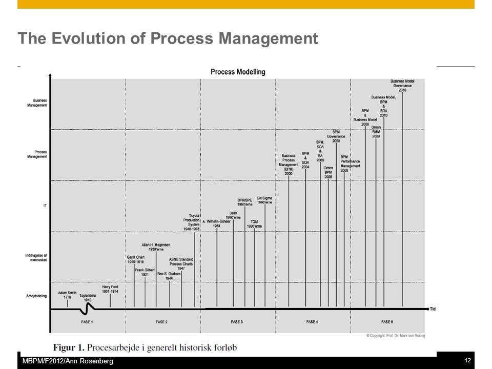 ©2011 SAP AG. All rights reserved.12 MBPM/F2012/Ann Rosenberg The Evolution of Process Management