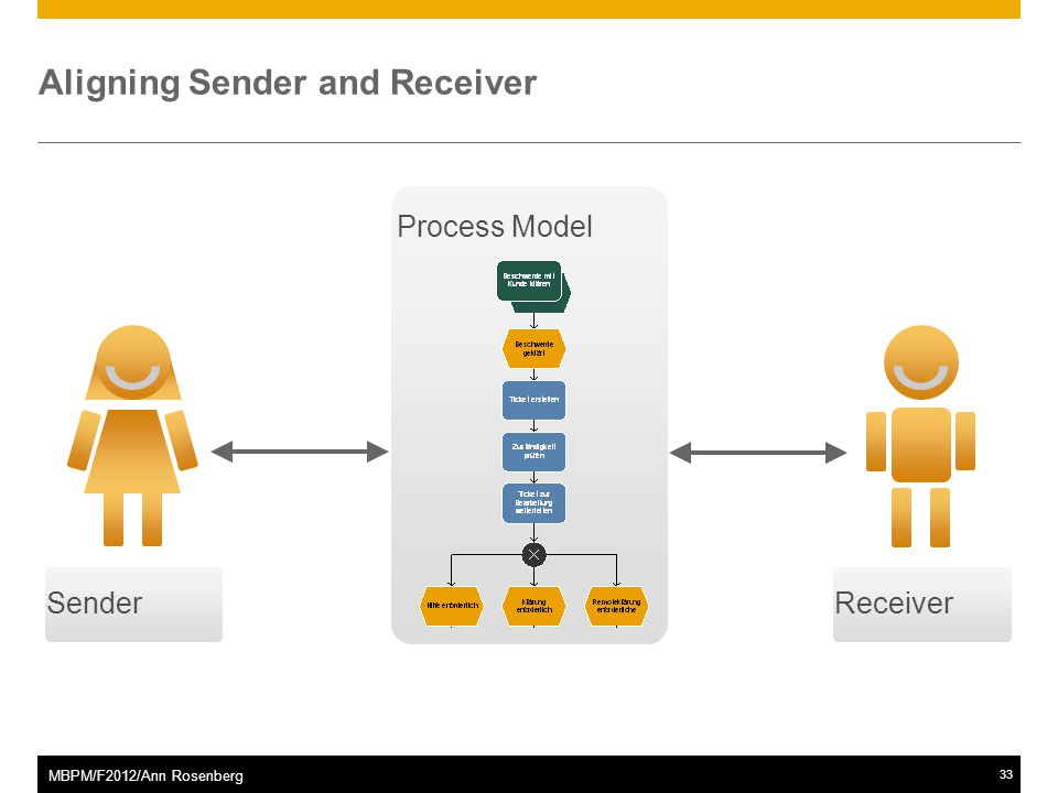 ©2011 SAP AG. All rights reserved.33 MBPM/F2012/Ann Rosenberg Process Model ReceiverSender Aligning Sender and Receiver