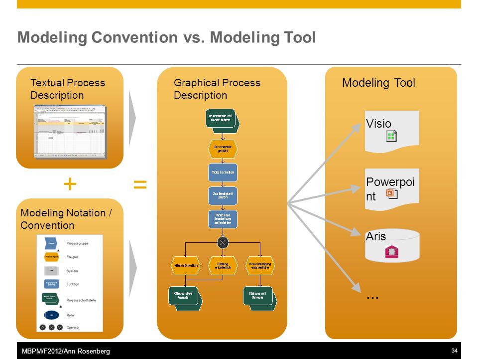 ©2011 SAP AG. All rights reserved.34 MBPM/F2012/Ann Rosenberg Modeling Convention vs. Modeling Tool Visio Powerpoi nt Aris... Modeling Notation / Conv
