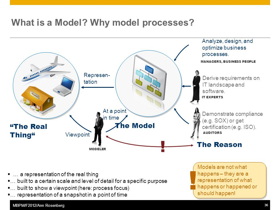 ©2011 SAP AG. All rights reserved.36 MBPM/F2012/Ann Rosenberg What is a Model.