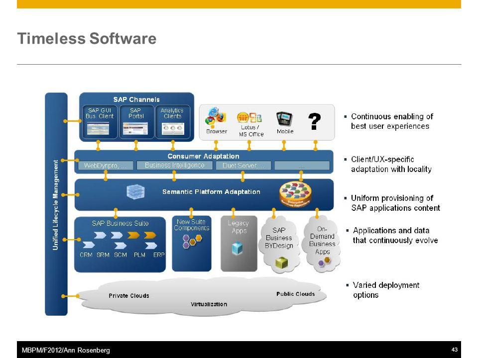 ©2011 SAP AG. All rights reserved.43 MBPM/F2012/Ann Rosenberg Timeless Software