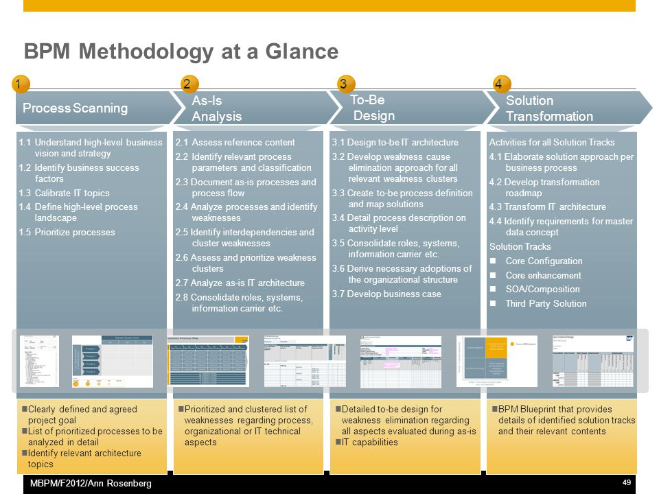 ©2011 SAP AG. All rights reserved.49 MBPM/F2012/Ann Rosenberg BPM Methodology at a Glance As-Is Analysis To-Be Design Solution Transformation Process