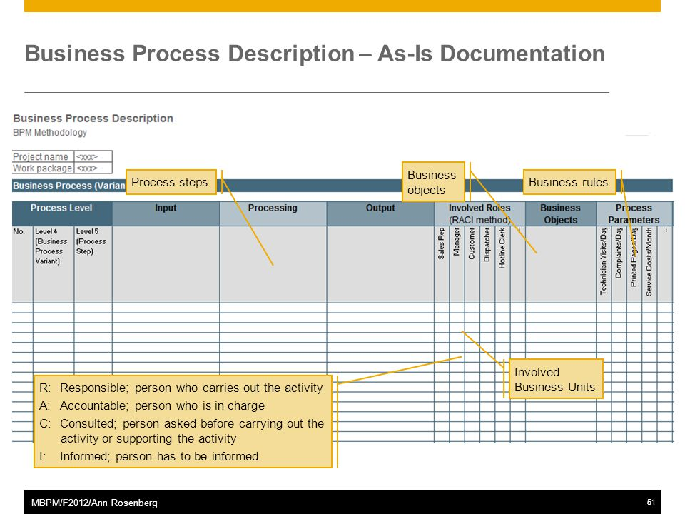 ©2011 SAP AG. All rights reserved.51 MBPM/F2012/Ann Rosenberg Business Process Description – As-Is Documentation Process steps Involved Business Units