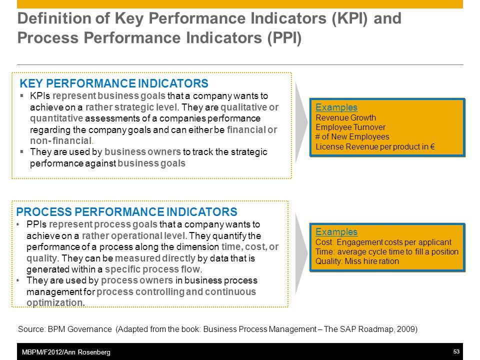 ©2011 SAP AG. All rights reserved.53 MBPM/F2012/Ann Rosenberg Definition of Key Performance Indicators (KPI) and Process Performance Indicators (PPI)