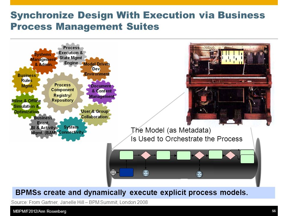 ©2011 SAP AG. All rights reserved.56 MBPM/F2012/Ann Rosenberg Synchronize Design With Execution via Business Process Management Suites The Model (as M