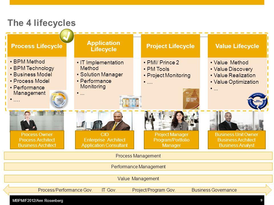 ©2011 SAP AG. All rights reserved.9 MBPM/F2012/Ann Rosenberg ASAP Methodology including BPM Technology – BPM, AML, SOA and Value perspective The 4 lif