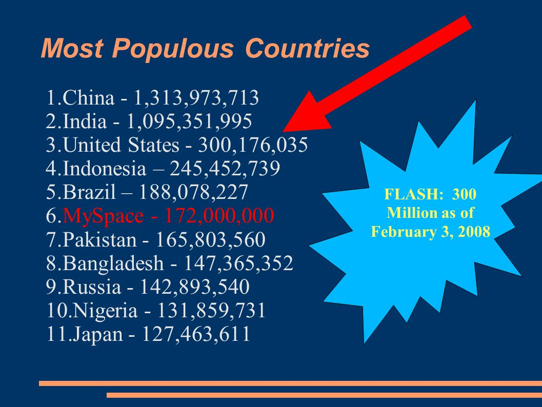 Most Populous Countries 1.China - 1,313,973,713 2.India - 1,095,351,995 3.United States - 300,176,035 4.Indonesia – 245,452,739 5.Brazil – 188,078,227 6.MySpace - 172,000,000 7.Pakistan - 165,803,560 8.Bangladesh - 147,365,352 9.Russia - 142,893, Nigeria - 131,859, Japan - 127,463,611 FLASH: 300 Million as of February 3, 2008