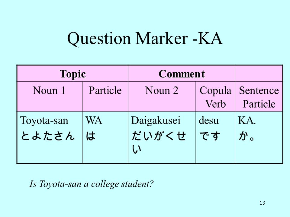 13 Question Marker -KA TopicComment Noun 1ParticleNoun 2Copula Verb Sentence Particle Toyota-san とよたさん WA は Daigakusei だいがくせ い desu です KA.