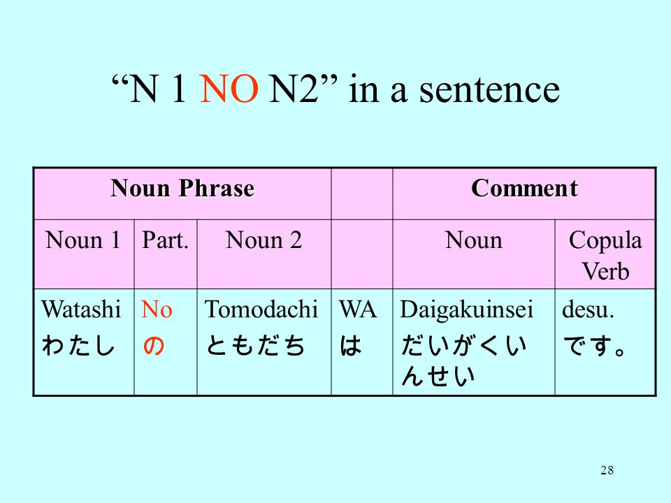 28 N 1 NO N2 in a sentence Noun Phrase Comment Noun 1Part.Noun 2NounCopula Verb Watashi わたし No の Tomodachi ともだち WA は Daigakuinsei だいがくい んせい desu.