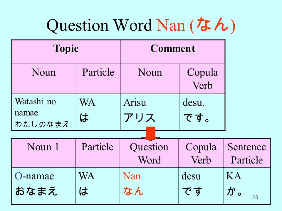 38 Question Word Nan ( なん ) TopicComment NounParticleNounCopula Verb Watashi no namae わたしのなまえ WA は Arisu アリス desu.