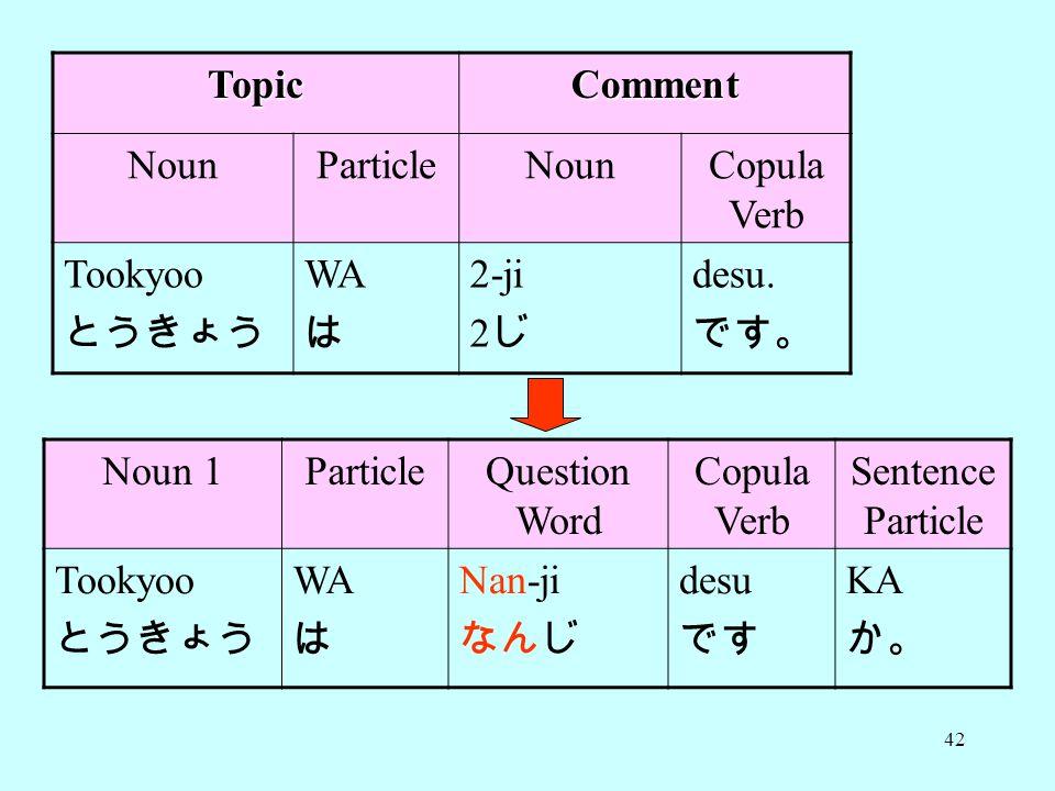 42 TopicComment NounParticleNounCopula Verb Tookyoo とうきょう WA は 2-ji 2 じ desu.
