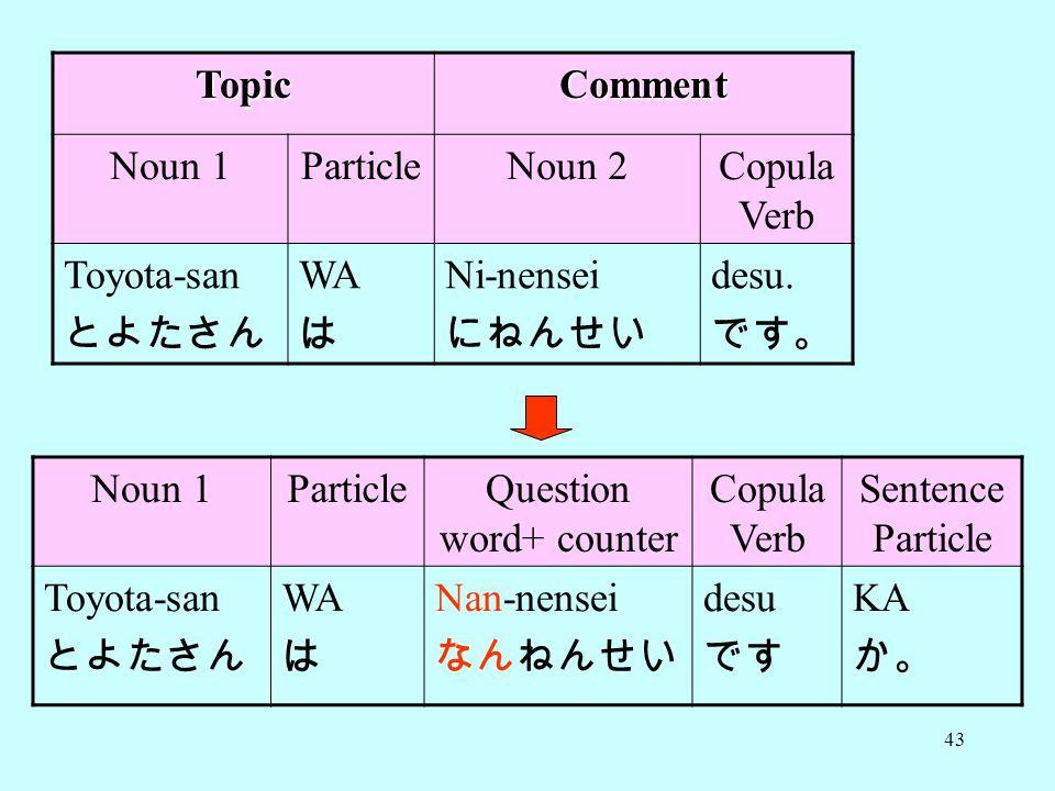 43 TopicComment Noun 1ParticleNoun 2Copula Verb Toyota-san とよたさん WA は Ni-nensei にねんせい desu.