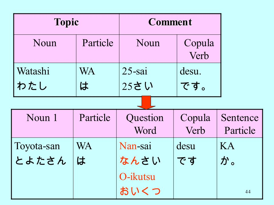 44 TopicComment NounParticleNounCopula Verb Watashi わたし WA は 25-sai 25 さい desu.