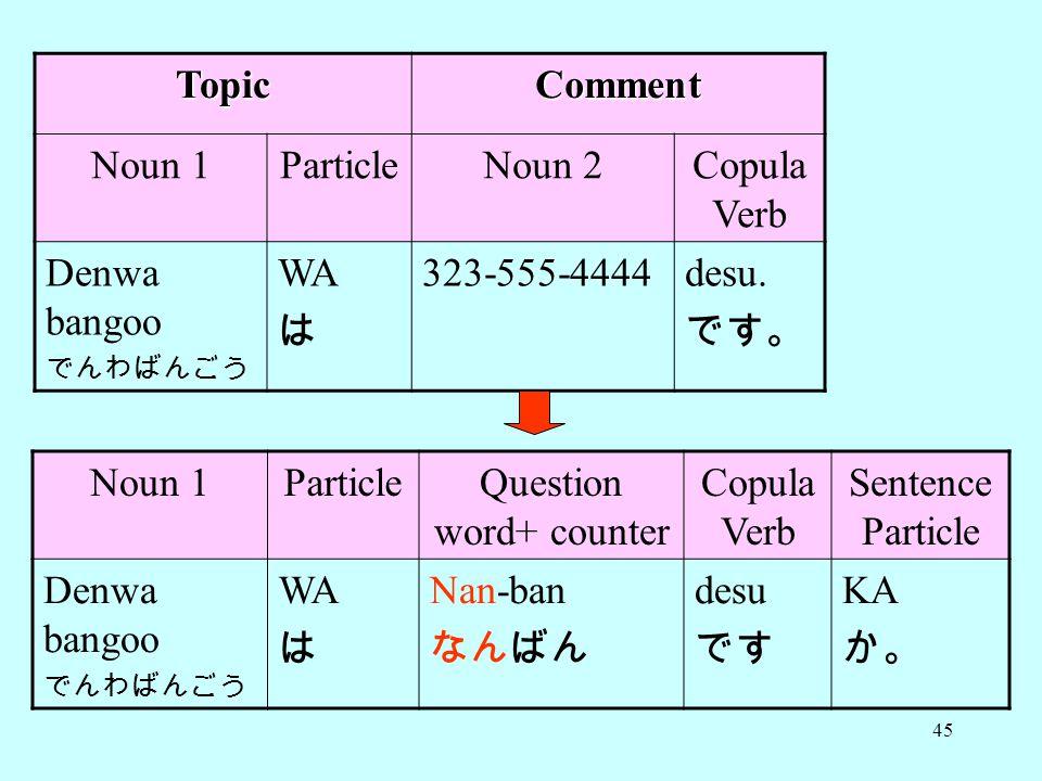 45 TopicComment Noun 1ParticleNoun 2Copula Verb Denwa bangoo でんわばんごう WA は 323-555-4444desu.