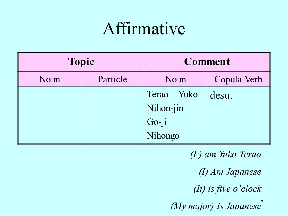 7 Affirmative TopicComment NounParticleNounCopula Verb Terao Yuko Nihon-jin Go-ji Nihongo desu. (I ) am Yuko Terao. (I) Am Japanese. (It) is five o'cl