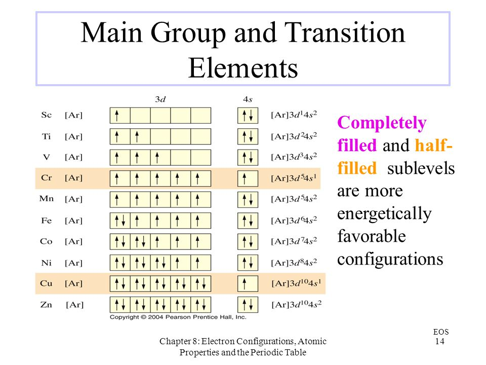Chapter 8: Electron Configurations, Atomic Properties and the Periodic Table 14 Main Group and Transition Elements EOS Completely filled and half- fil