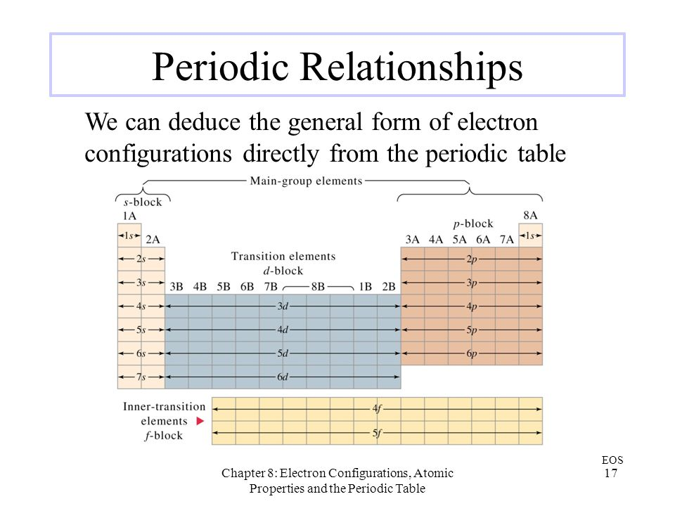 Chapter 8: Electron Configurations, Atomic Properties and the Periodic Table 17 Periodic Relationships We can deduce the general form of electron conf