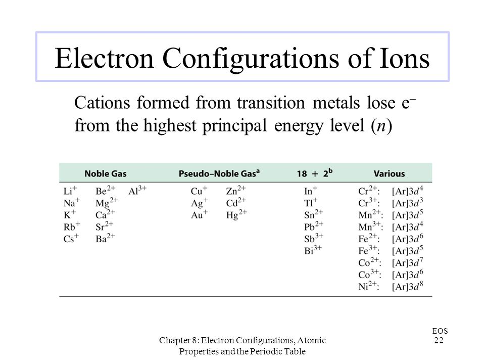 Chapter 8: Electron Configurations, Atomic Properties and the Periodic Table 22 Electron Configurations of Ions Cations formed from transition metals