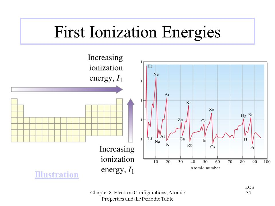 Chapter 8: Electron Configurations, Atomic Properties and the Periodic Table 37 First Ionization Energies EOS Illustration