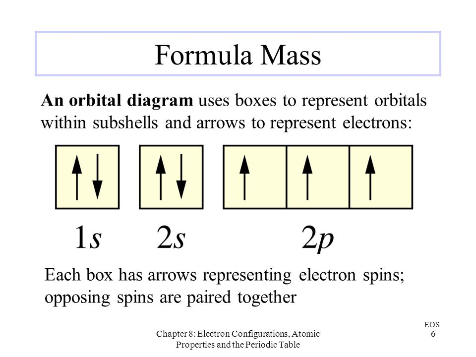 Chapter 8: Electron Configurations, Atomic Properties and the Periodic Table 6 Formula Mass EOS Each box has arrows representing electron spins; oppos