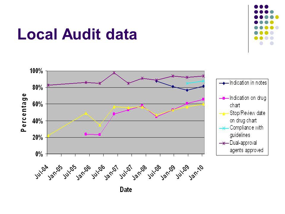Local Audit data