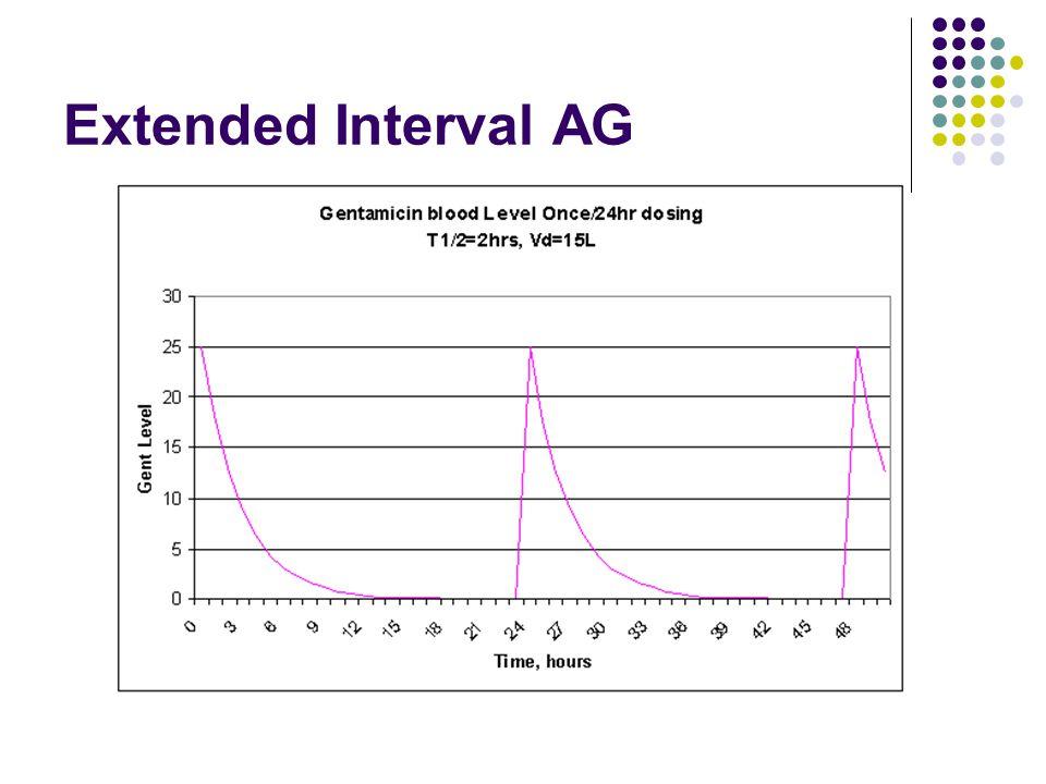 Extended Interval AG