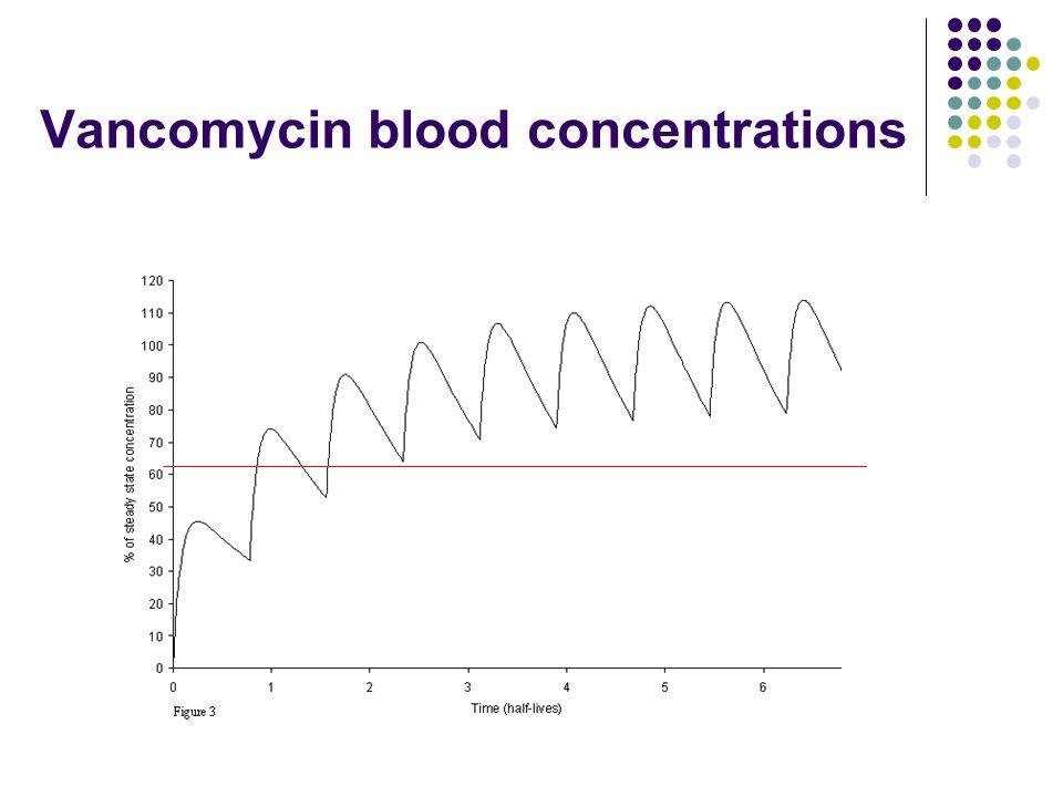 Vancomycin blood concentrations