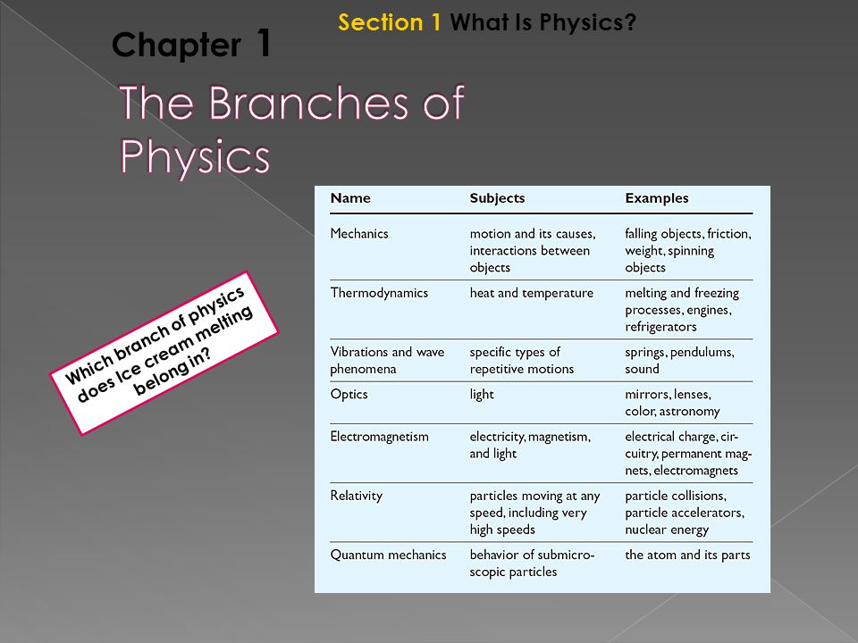 Chapter 1 Section 1 What Is Physics Which branch of physics does Ice cream melting belong in