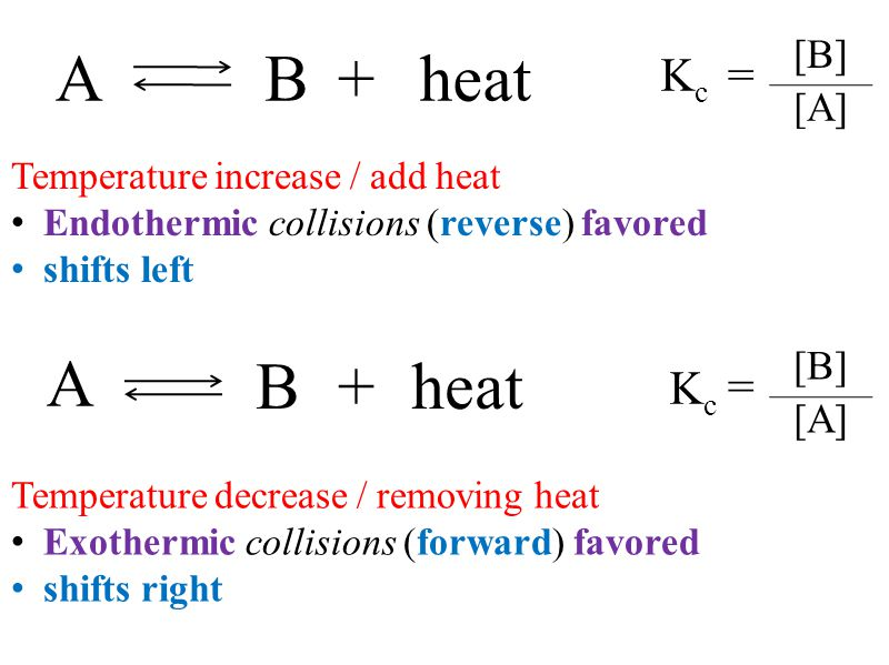 Temperature increase / add heat Endothermic collisions (reverse) favored shifts left Temperature decrease / removing heat Exothermic collisions (forwa