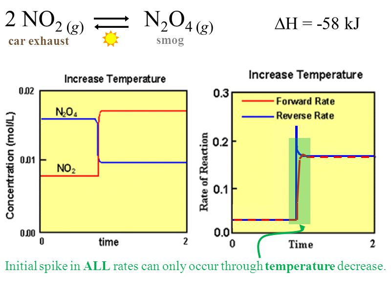 ∆H = -58 kJ 2 NO 2 (g) N 2 O 4 (g) car exhaust smog Initial spike in ALL rates can only occur through temperature decrease.