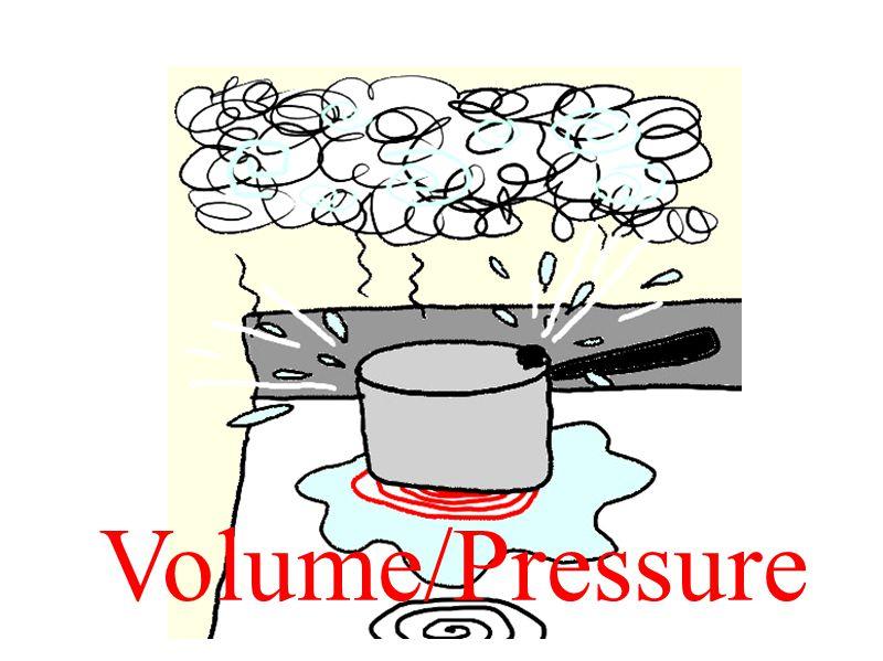 Volume/Pressure