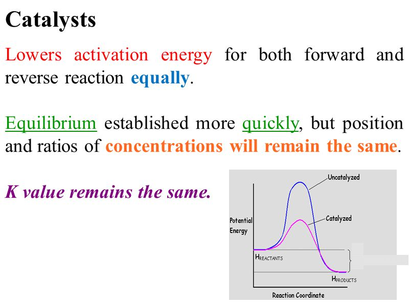 Catalysts Lowers activation energy for both forward and reverse reaction equally. Equilibrium established more quickly, but position and ratios of con