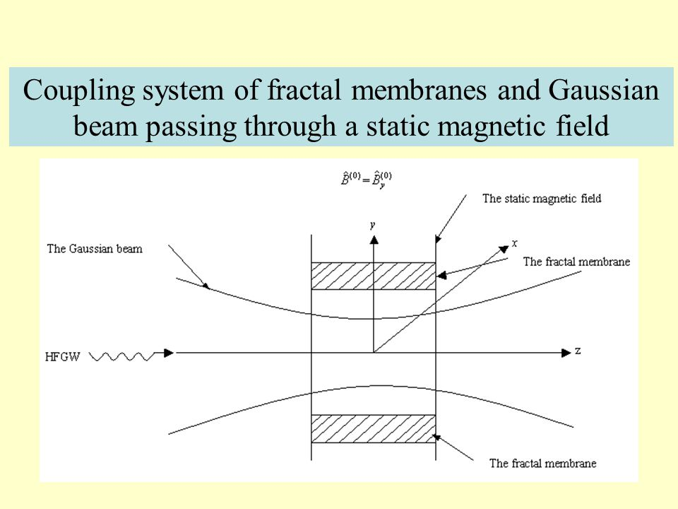 Unlike the cavity EM response to the HFGWs, a Gaussian beam (GB) passing through a static magnetic field is an open system in the free space, the pert
