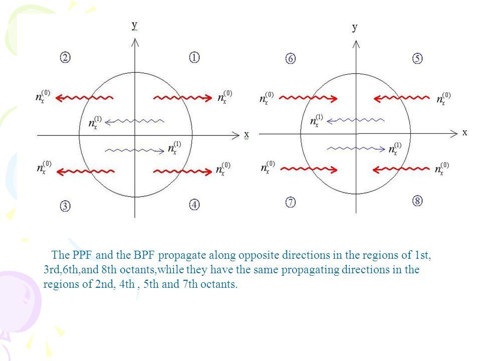 z o B0B0 x y y x GW EMW Gaussian beam PPF