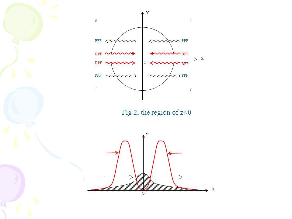X 12 3 4 O PPF BPF Y Fig 1, the region of z>0 O Y X