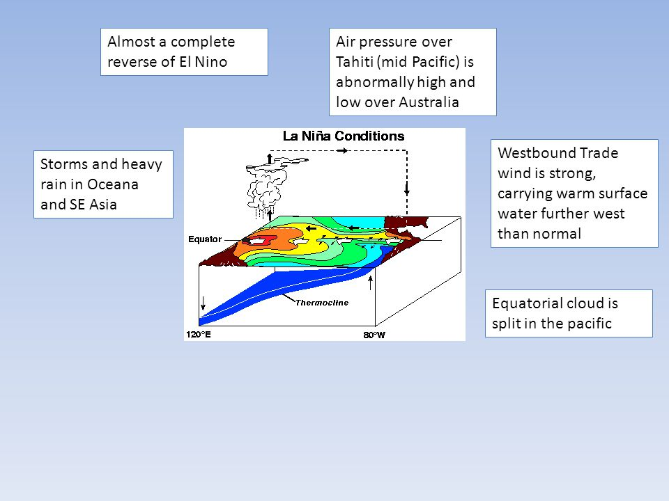 Almost a complete reverse of El Nino Air pressure over Tahiti (mid Pacific) is abnormally high and low over Australia Westbound Trade wind is strong,