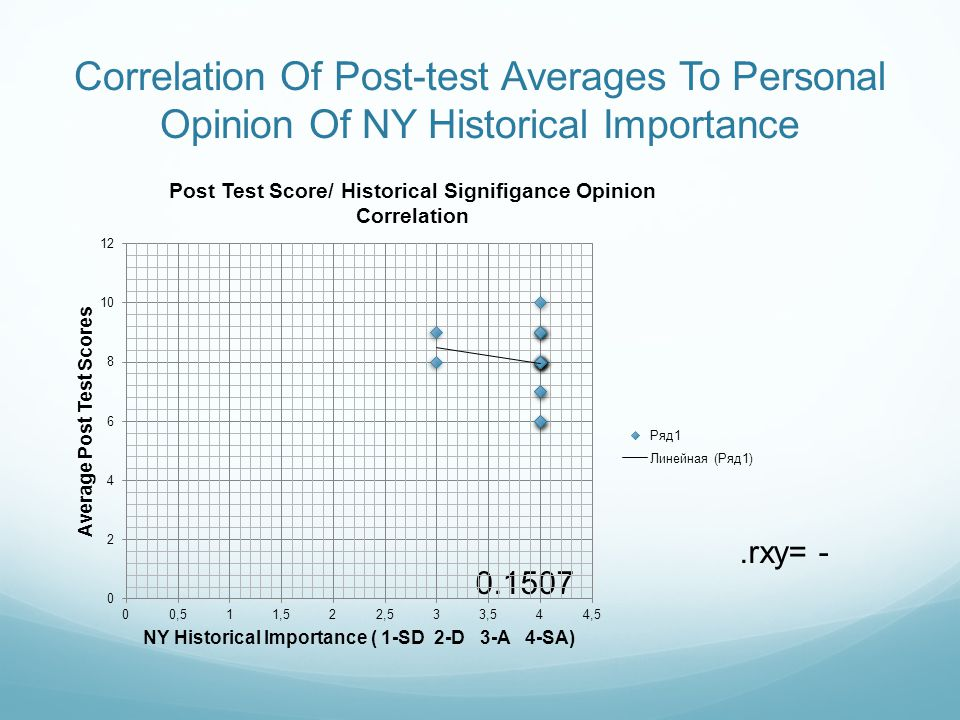 Correlation Of Post-test Averages To Personal Opinion Of NY Historical Importance.rxy= - 0.1507