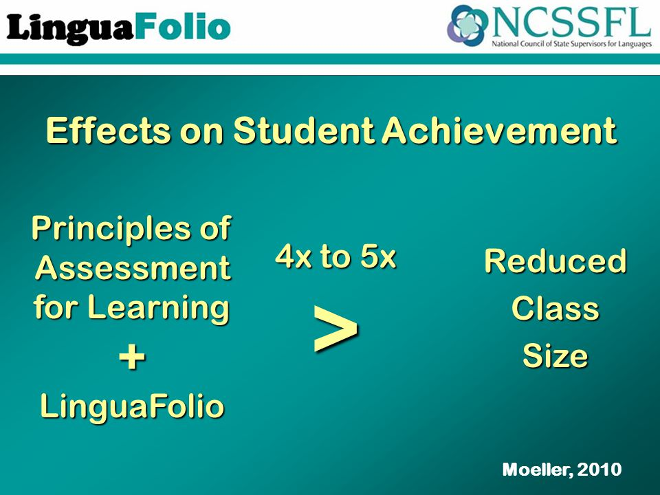 Effects on Student Achievement Moeller, 2010 Principles of Assessment for Learning + LinguaFolio ReducedClassSize 4x to 5x >